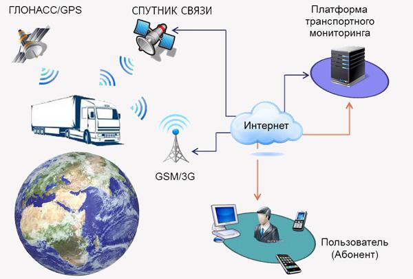 gps трекер,gps трекер купить, gps маяк,gps мониторинг,купить gps,gps мониторинг транспорта,gps транспорт, спутниковый мониторинг транспорт,глонасс мониторинг