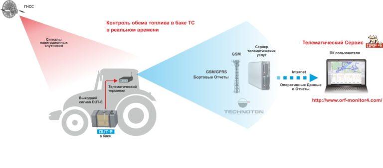Технотон DUT-E 350, 700, 1000 мм.